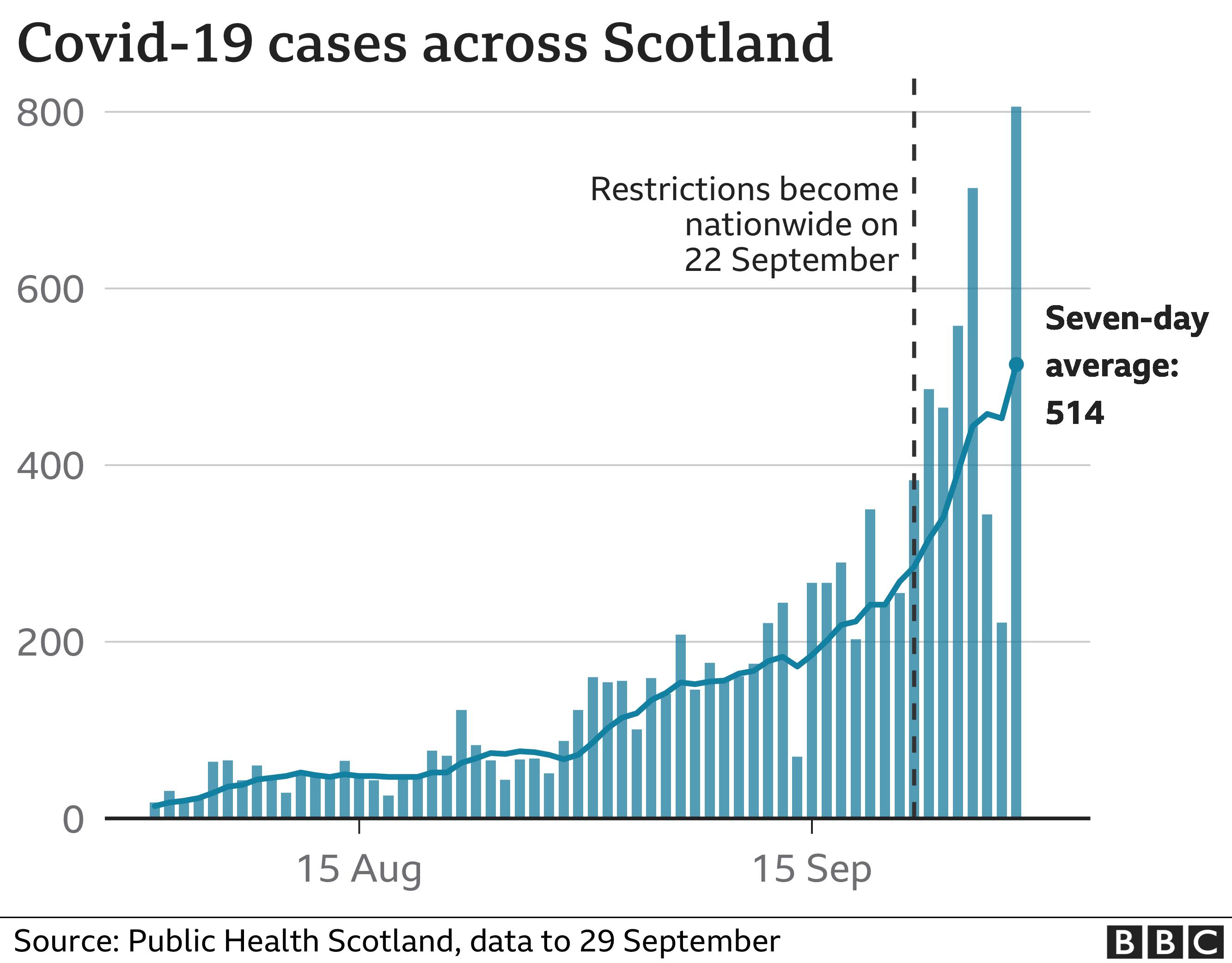 Scotland-wide cases