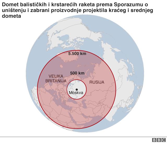 Domet balističkih i krstarećih raketa prema Sporazumu o uništenju i zabrani proizvodnje projektila kraćeg i srednjeg dometa