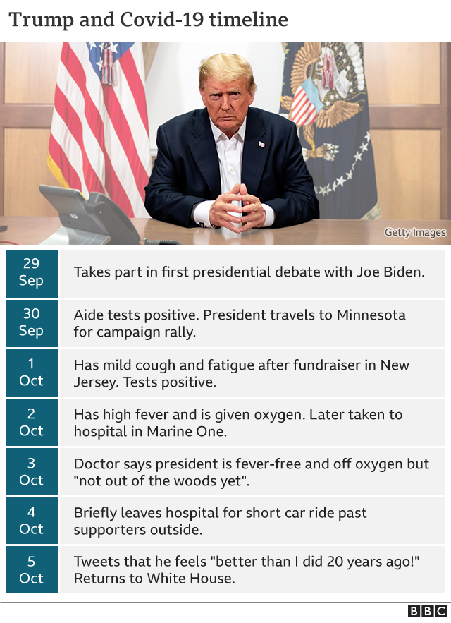 Covid The Latest On Trump S Health In Six Graphics Bbc News
