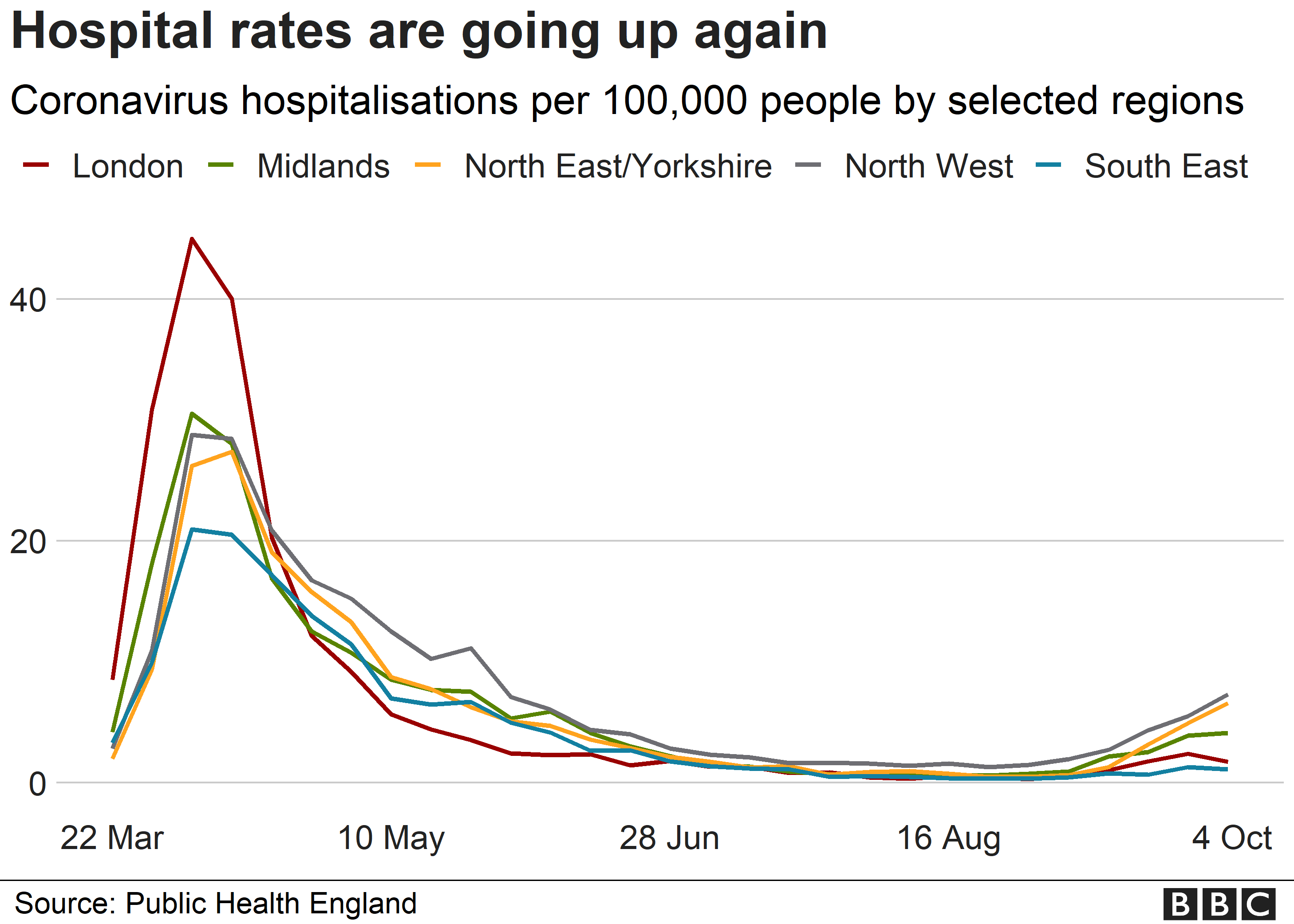 Picture of hospital cases in England