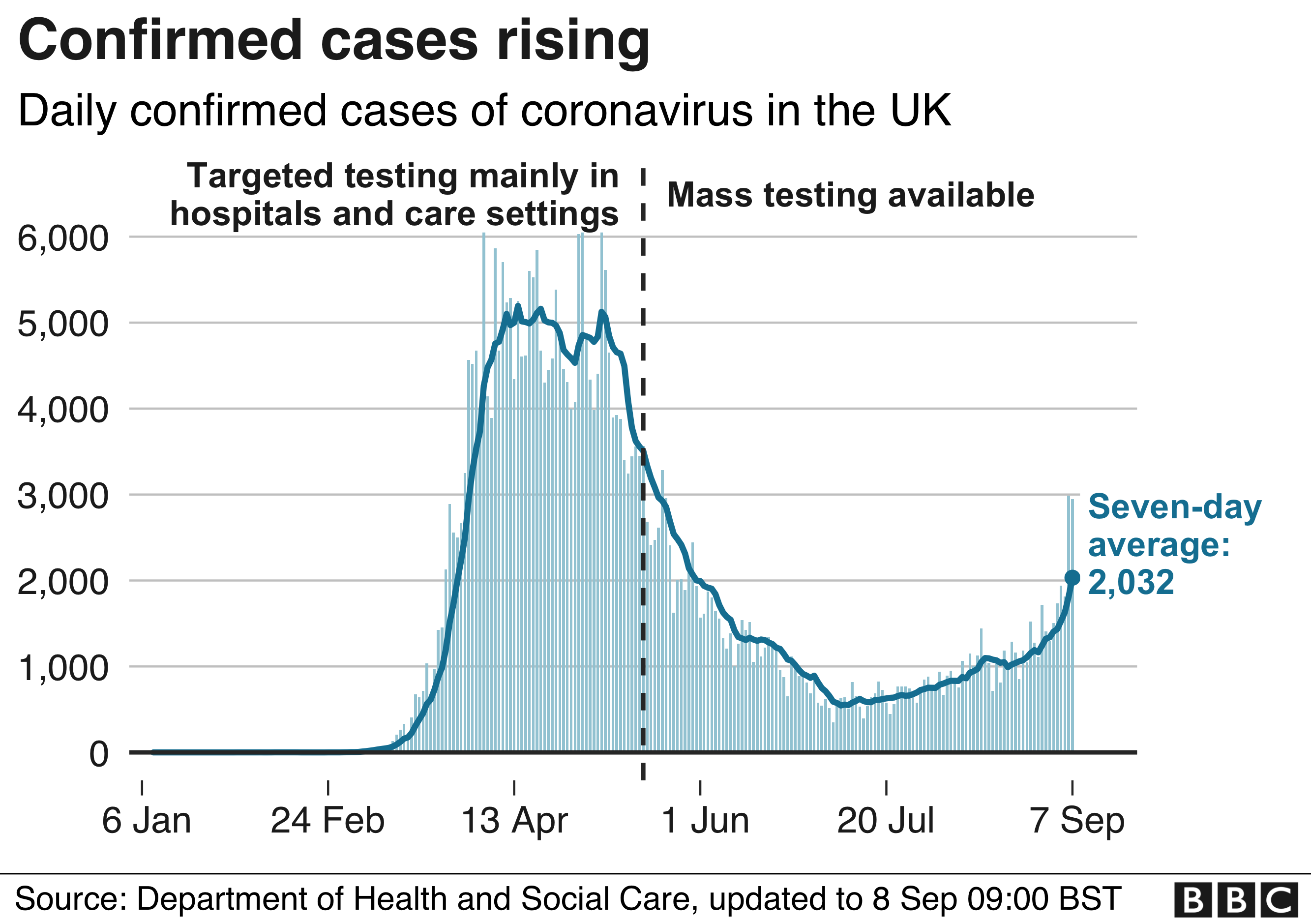 Coronavirus Behind The Rise In Cases In Five Charts Bbc News