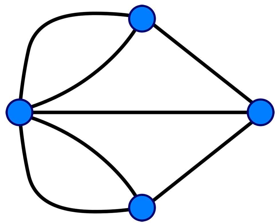 Grafico de Euler