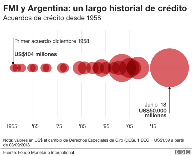 Argentina's crisis: What went wrong and what is next