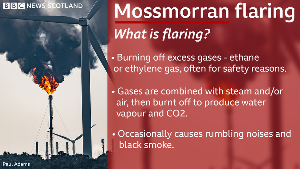 What is flaring?