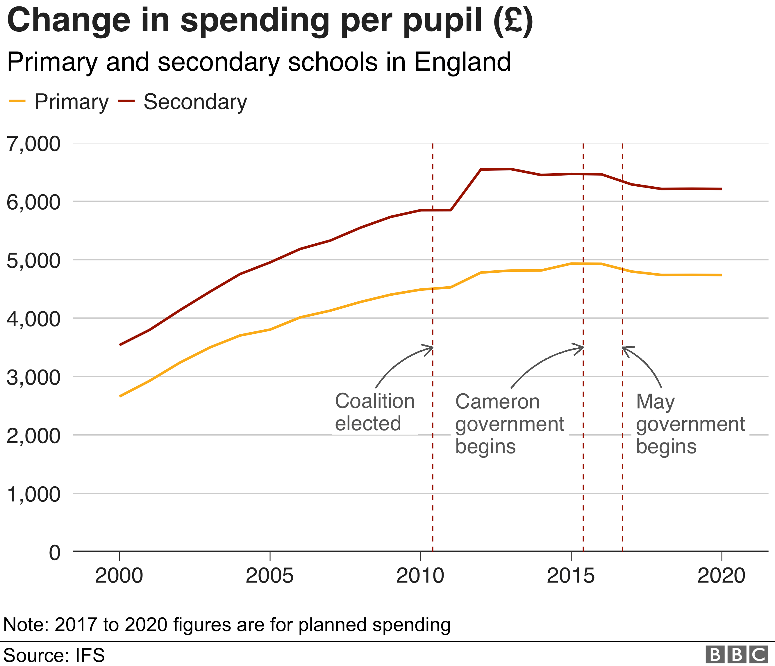 chart on changes in spending per pupil show spending was going up until Cameron 2015 government when it fell before flatlining