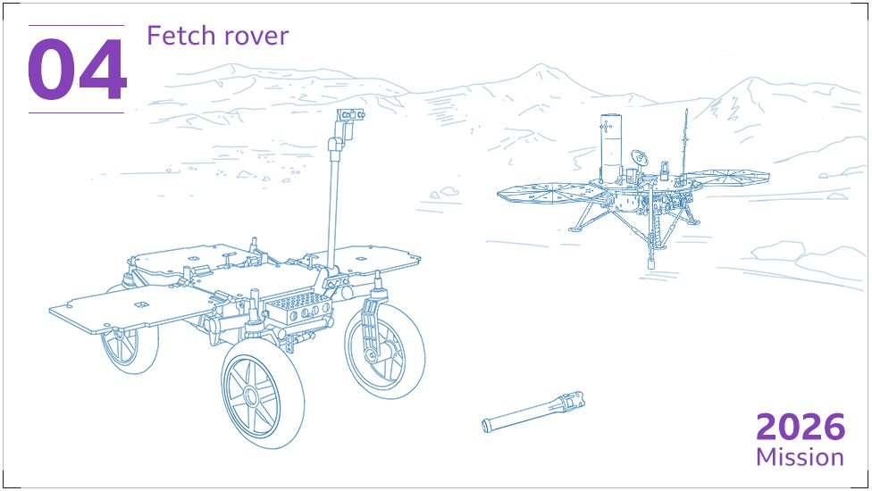 "Later this decade - after 2026 - a second, smaller rover, to be built by the European Space Agency (Esa), will arrive on Mars. This ""fetch rover"" will travel across the surface picking up the sample canisters left behind by Perseverance."