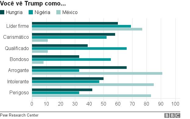 gráfico sobre visão de Trump