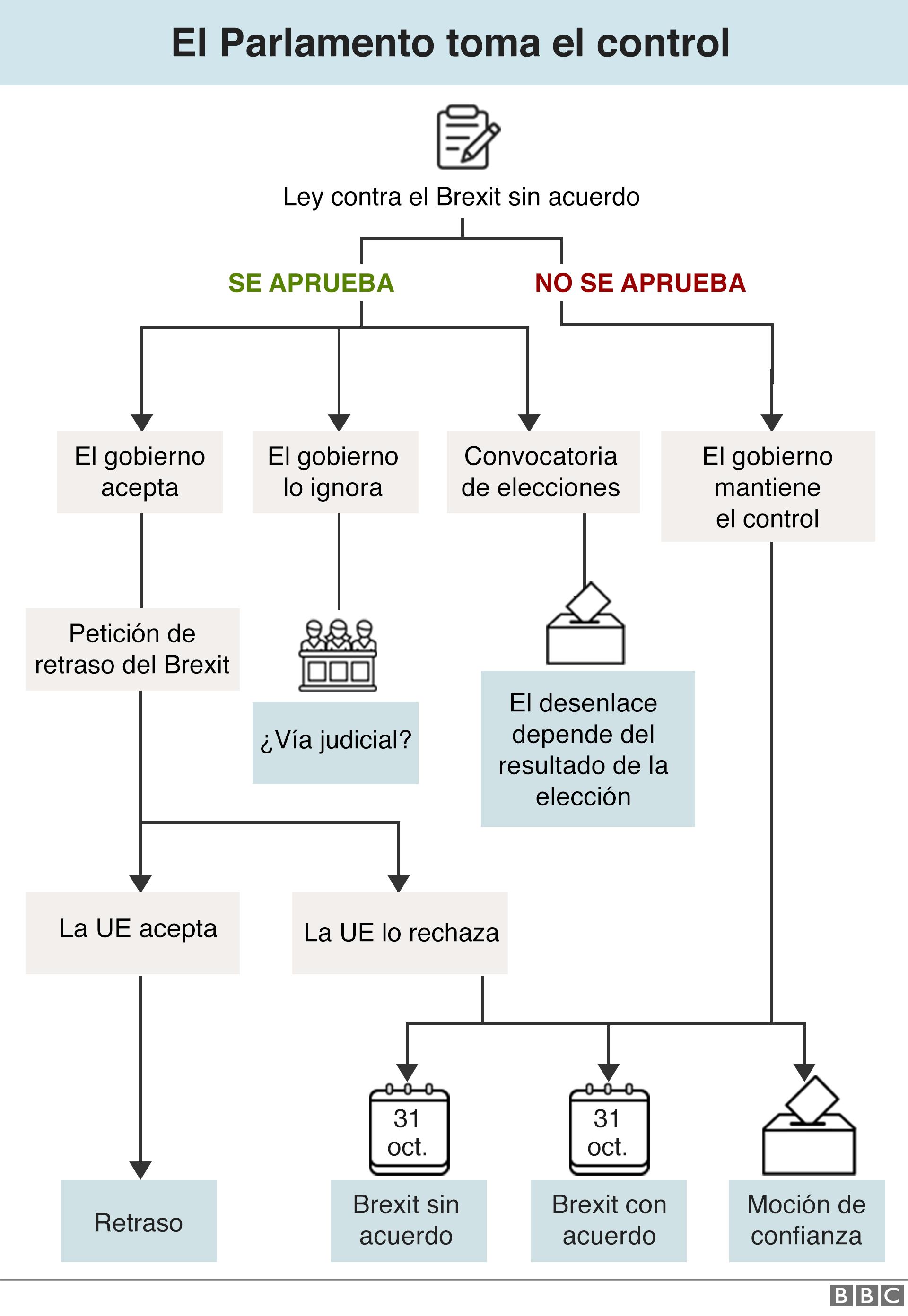 Gráfico de las opciones del Parlamento.