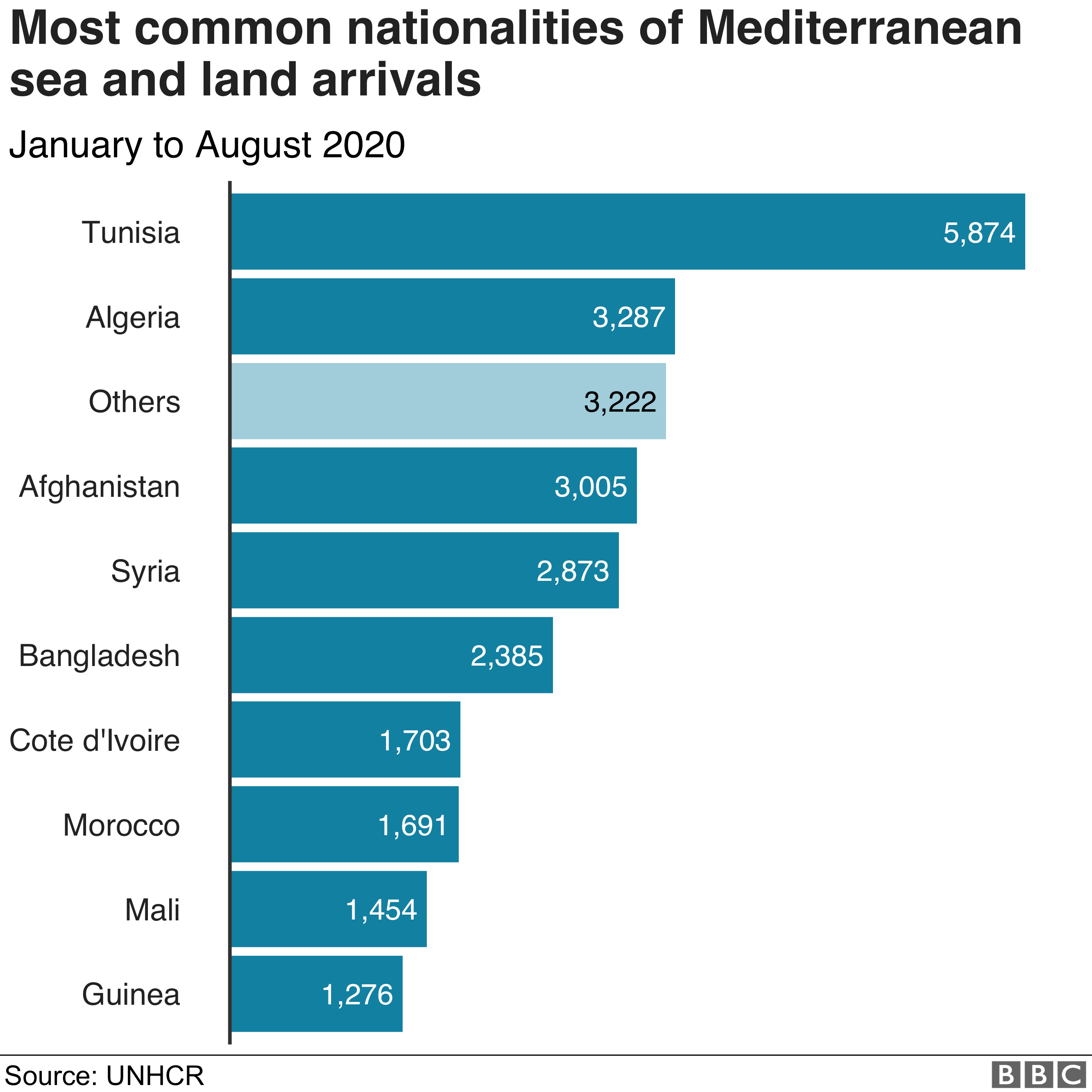 Chart showing the most common nationalities of Mediterranean land and sea arrivals.