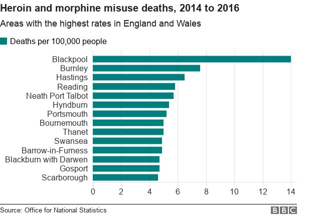 Highest heroin death rates