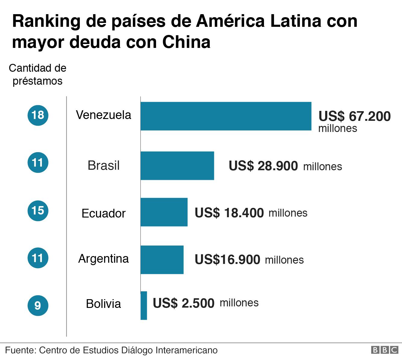 Ranking de países
