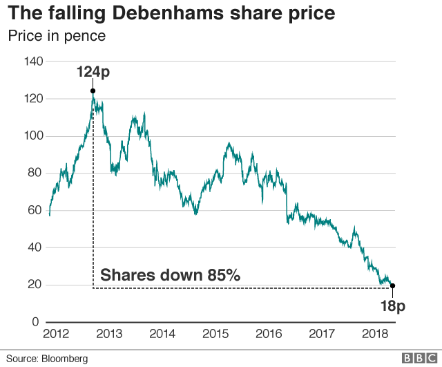 Debenhams share price