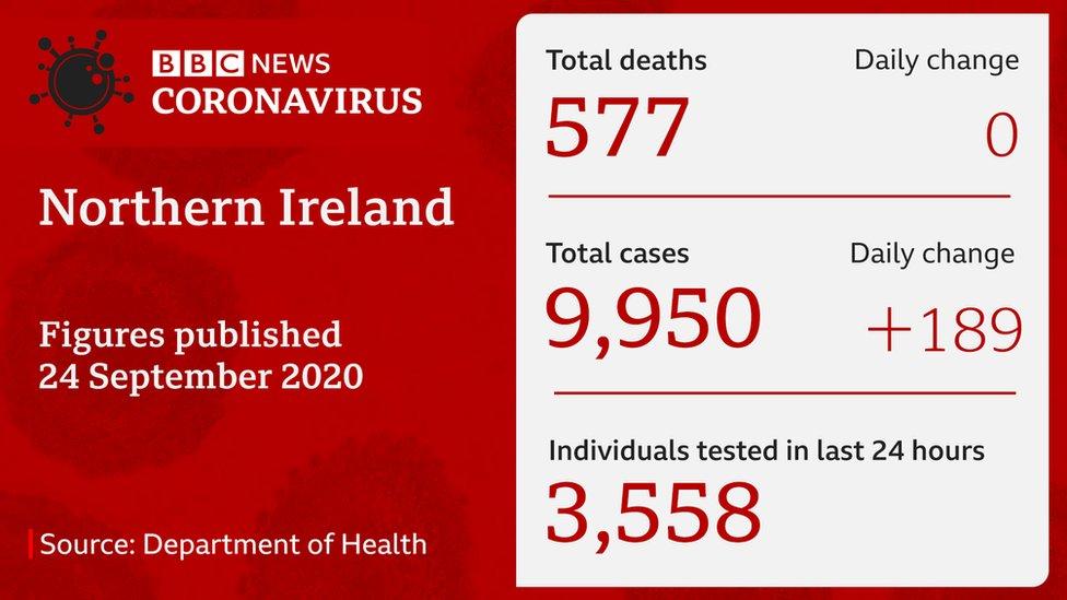 Department of Health figures