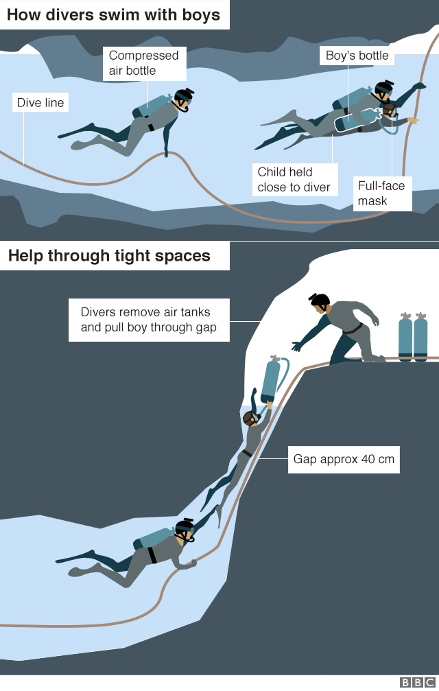 Graphic showing how the boys leave the cave