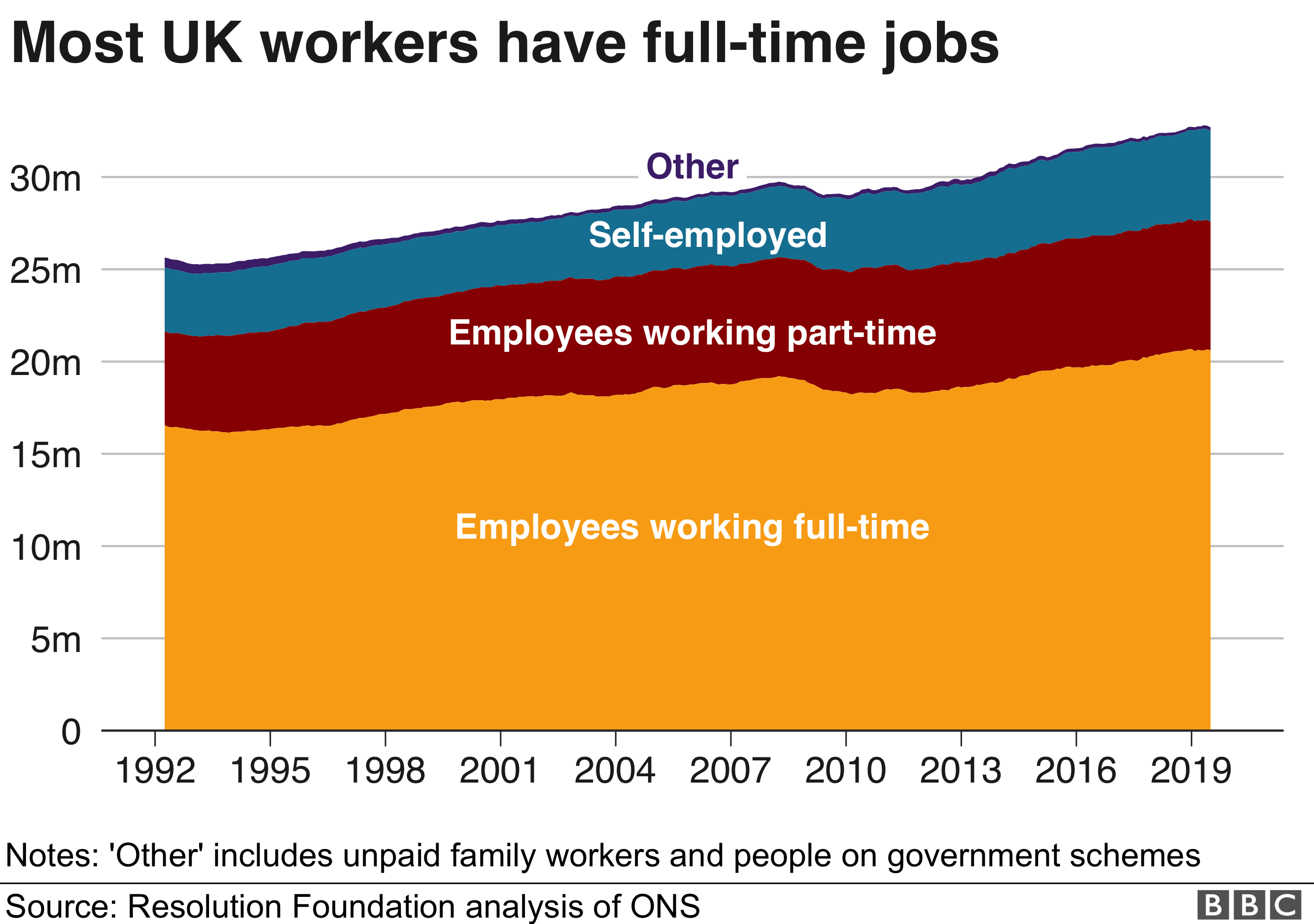 Most UK workers have full-time jobs