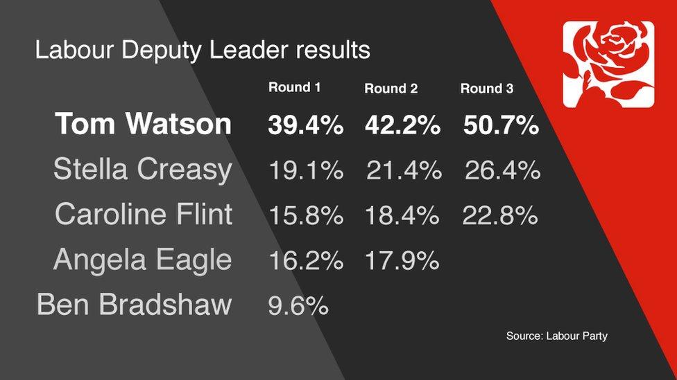 Deputy Leader results