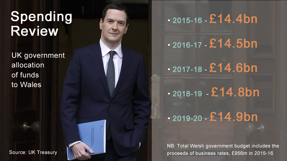 Spending review - funds for Wales