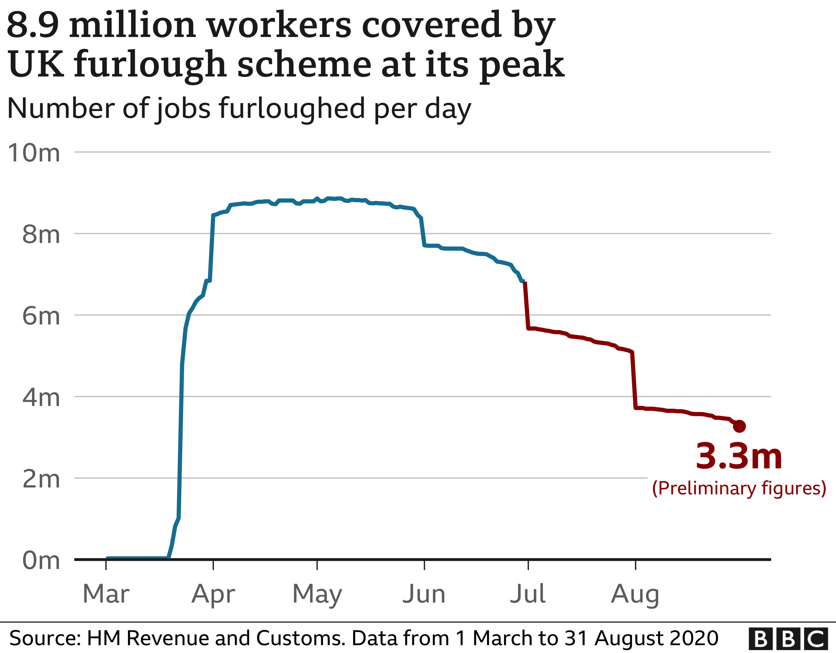 Number of furloughed workers