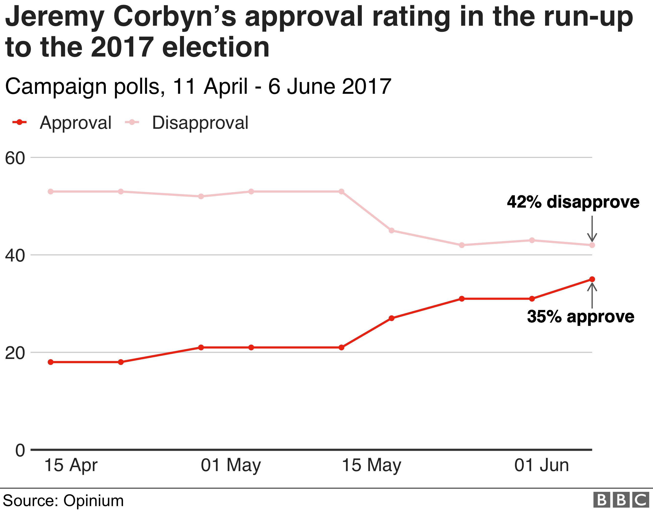Jeremy Corbyn approval 2017