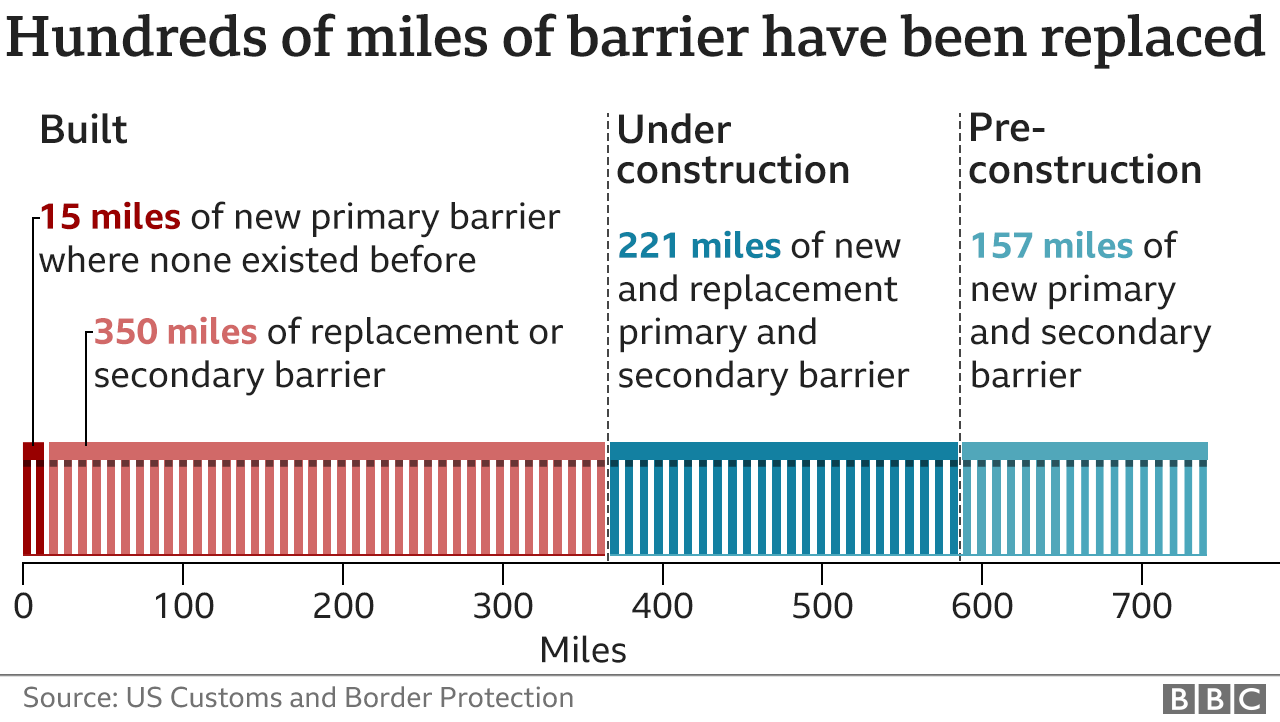 Graphic showing the 350 miles of new, replacement primary and secondary barrier built by the Trump administration
