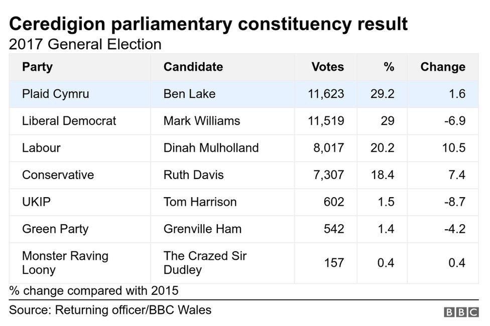 Last election result