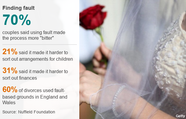 finding faut: 70% couples said using fault made the process more bitter, 21% said it made it harder to sort out arrangements for children and 31% said it made it harder to sort out finances