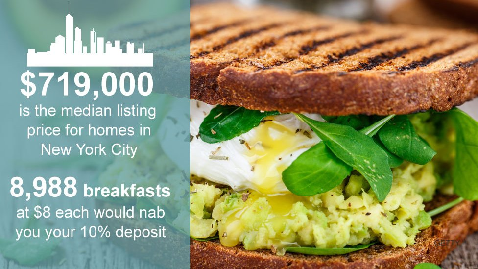 $719,000 is the median listing price for homes in New York City. 9,988 breakfasts at $8 each would nab you your 10% deposit