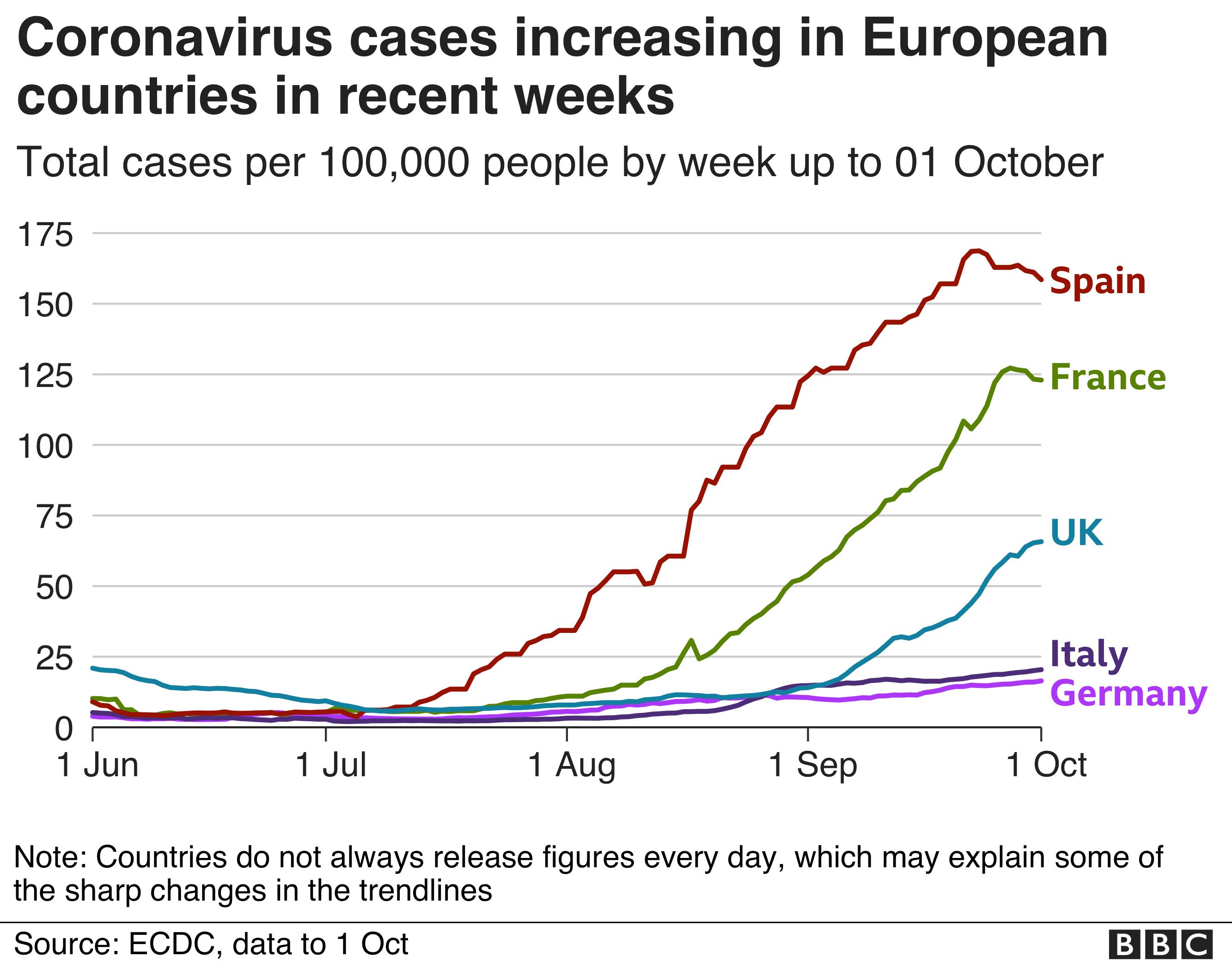 Coronavirus: Spain imposes partial lockdown on defiant Madrid thumbnail