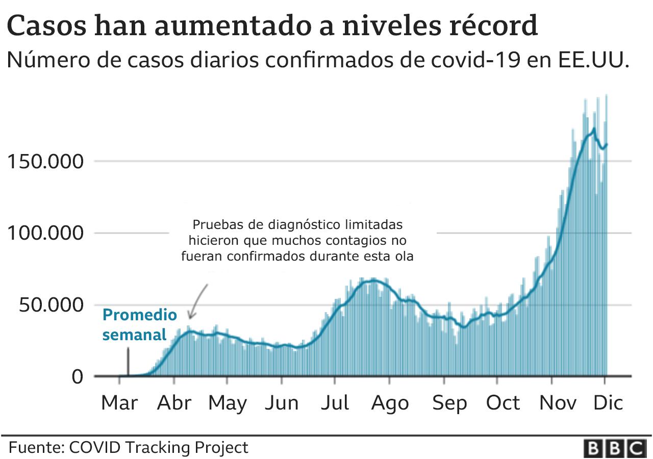 Gráfico.