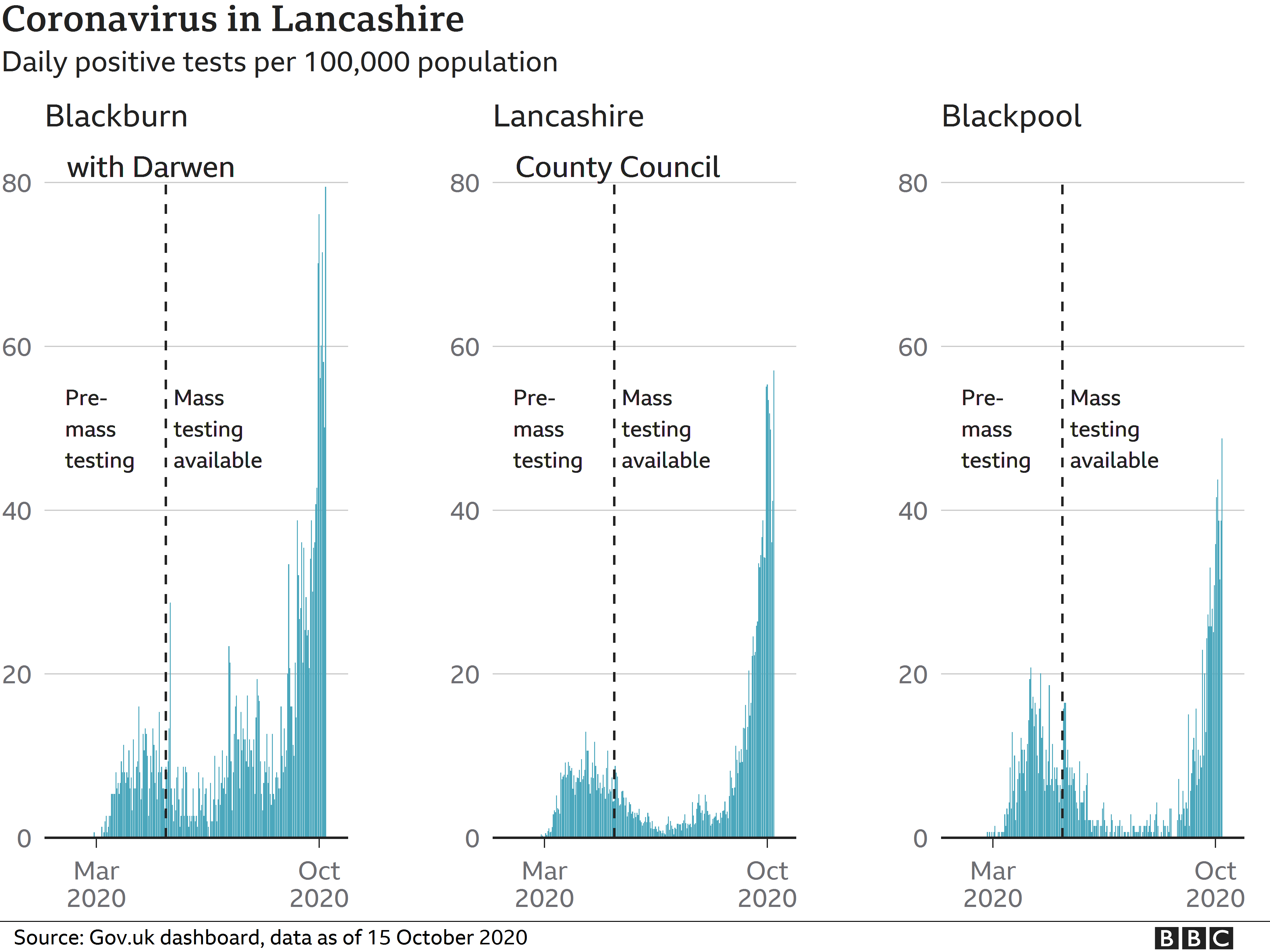 Coronavirus in Lancashire