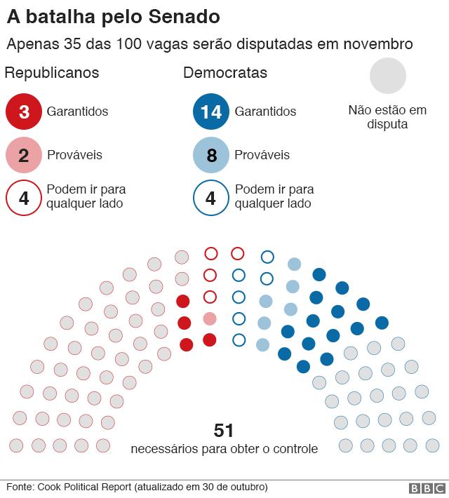 Gráfico: A batalha pelo Senado