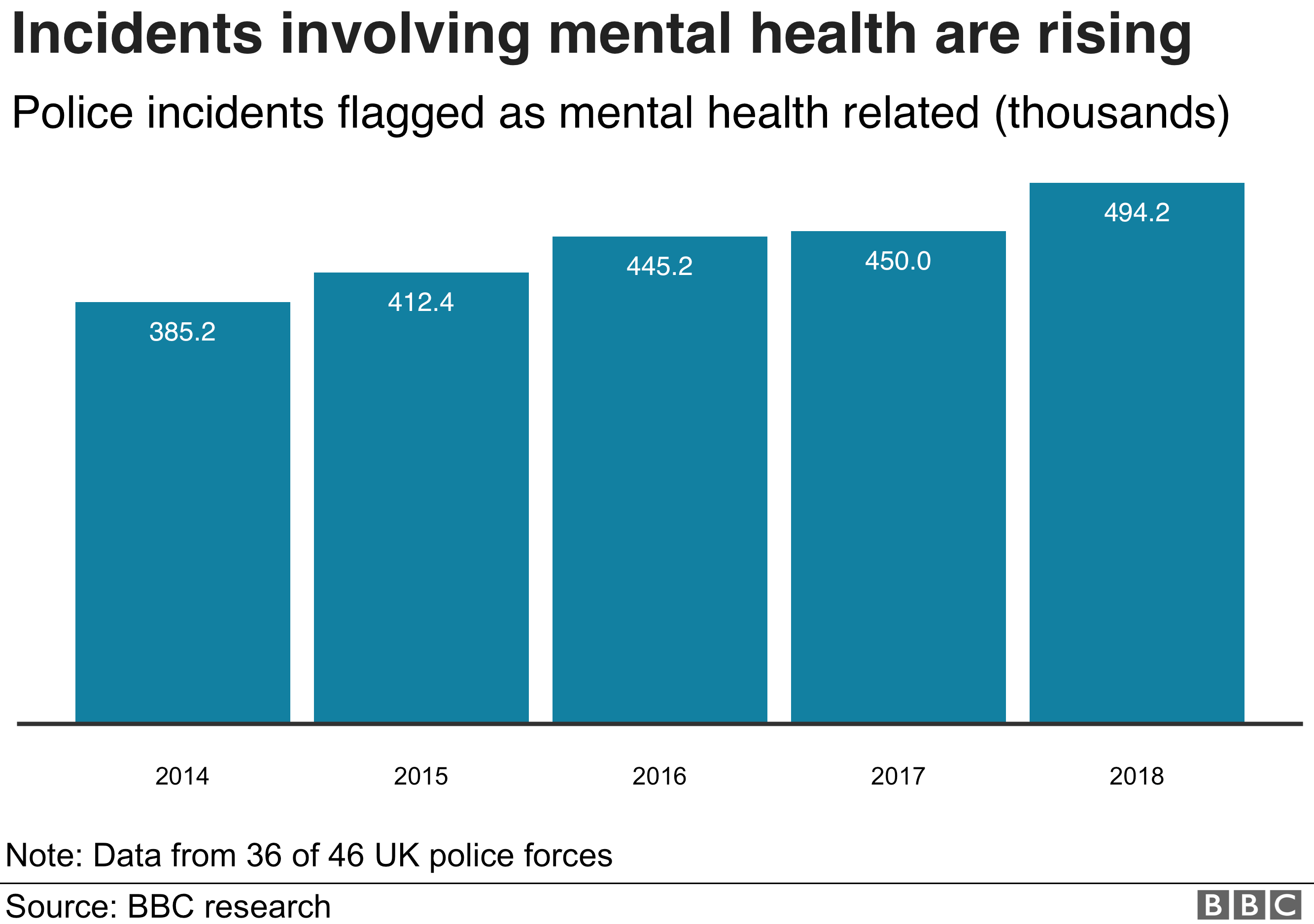 chart showing mental health incidents