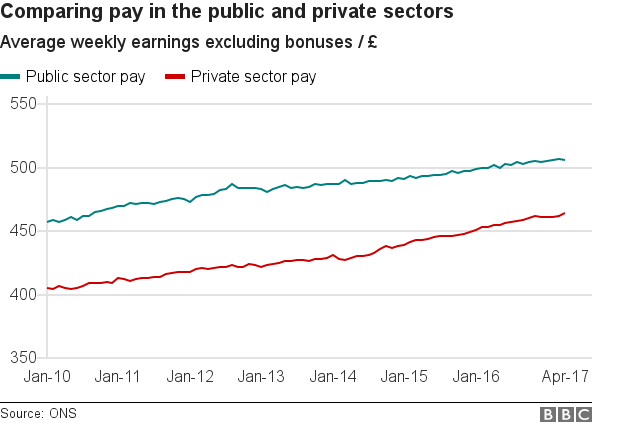 Chart showing average weekly earnings in the public and private sectors