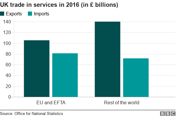 Graph showing UK trade in services