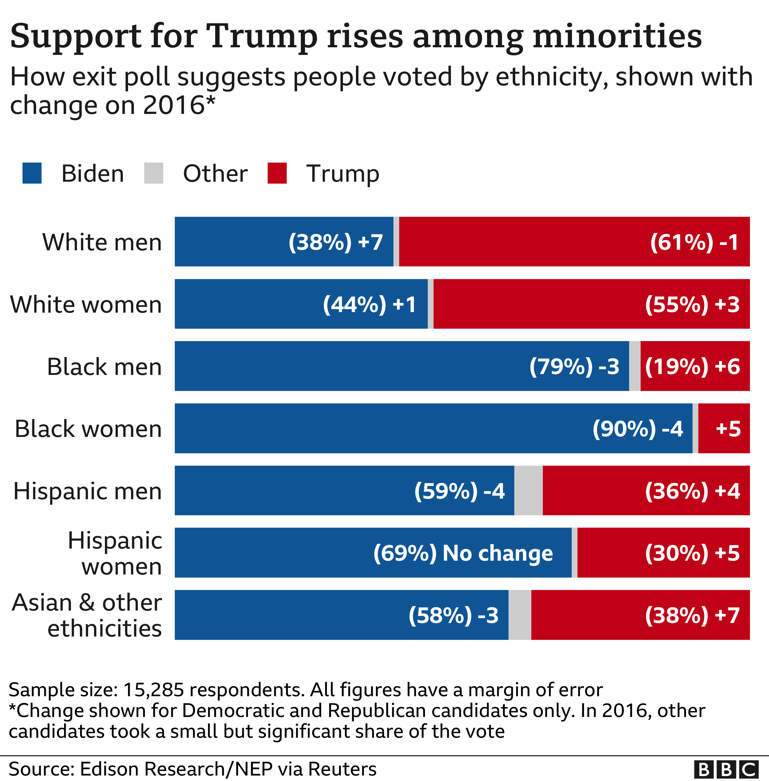 US election results: Why Trump increased support among non-whites thumbnail