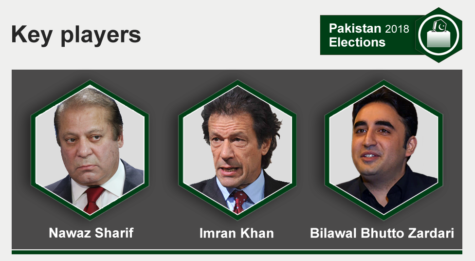 Key players graphic with pictures of Nawaz Sharif, Imran Khan and Bilawal Bhutto Zardari