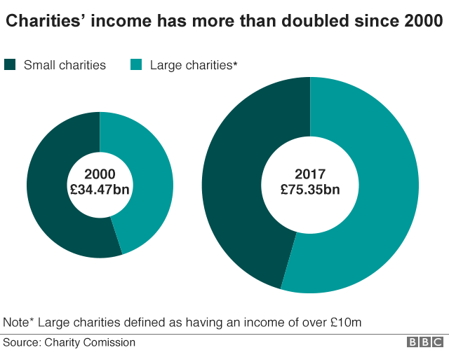Graph showing charities' income in 2000 and 2017