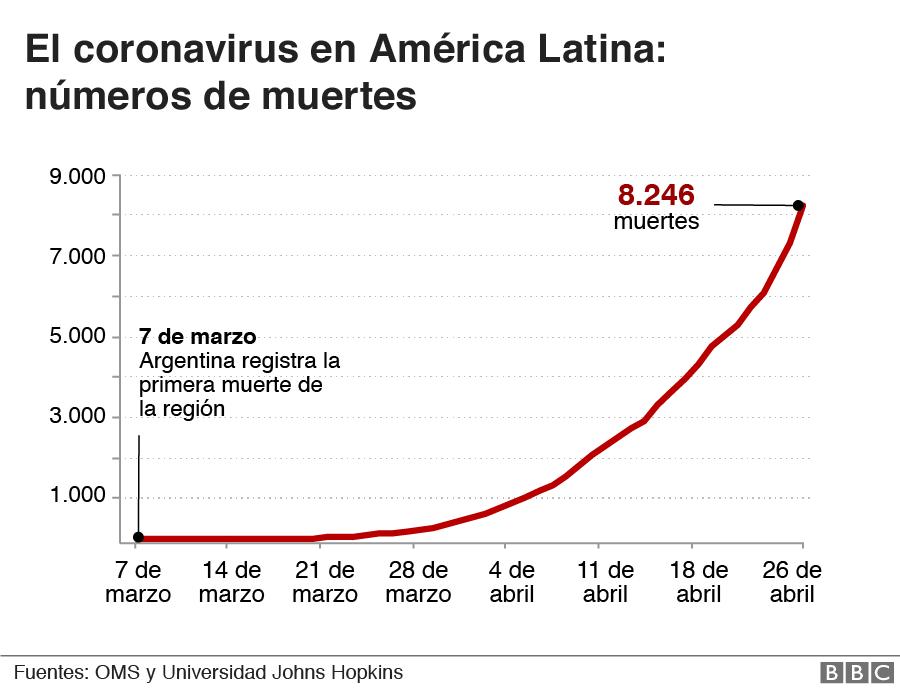 Progresión de muertes por covid-19 en América Latina