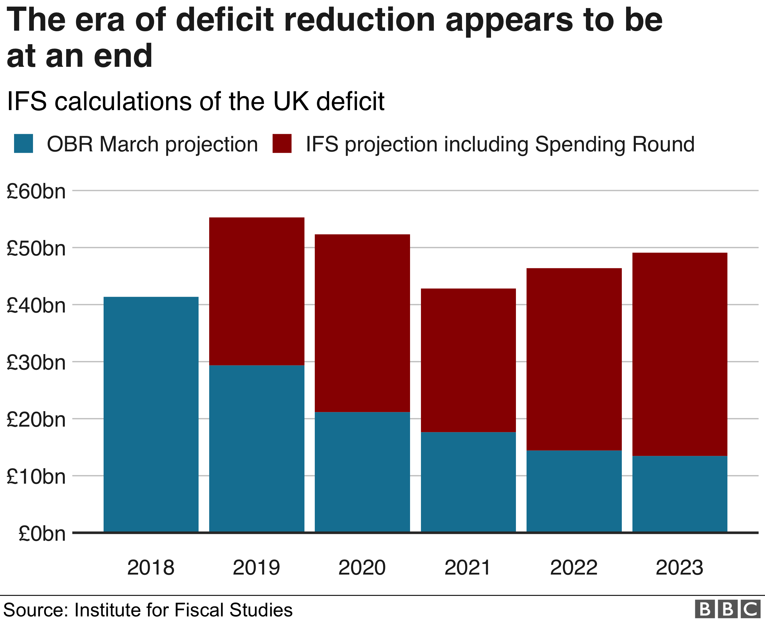 Chart on forecast deficit reduction