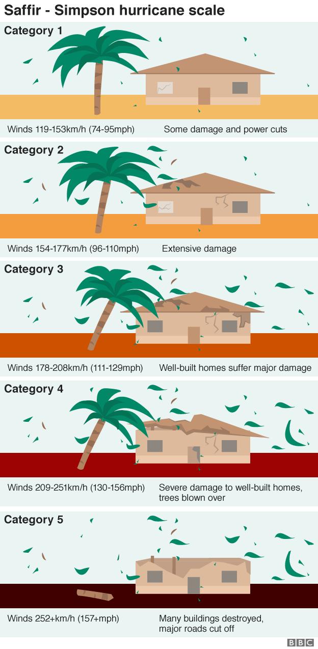 Chart showing Saffir-Simpson hurricane scale