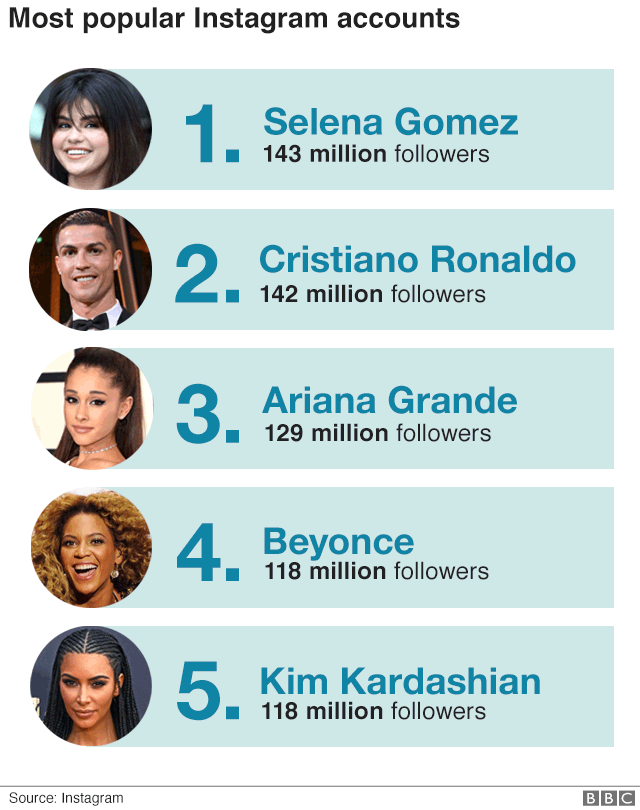A chart showing the most followed accounts on Instagram