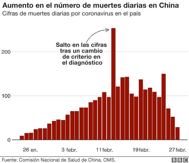 Aumento en el número de muertes diarias en China.