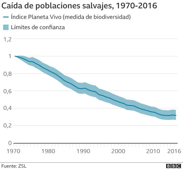 Gráfico de la caída de poblaciones salvajes desde 1970 a 2016