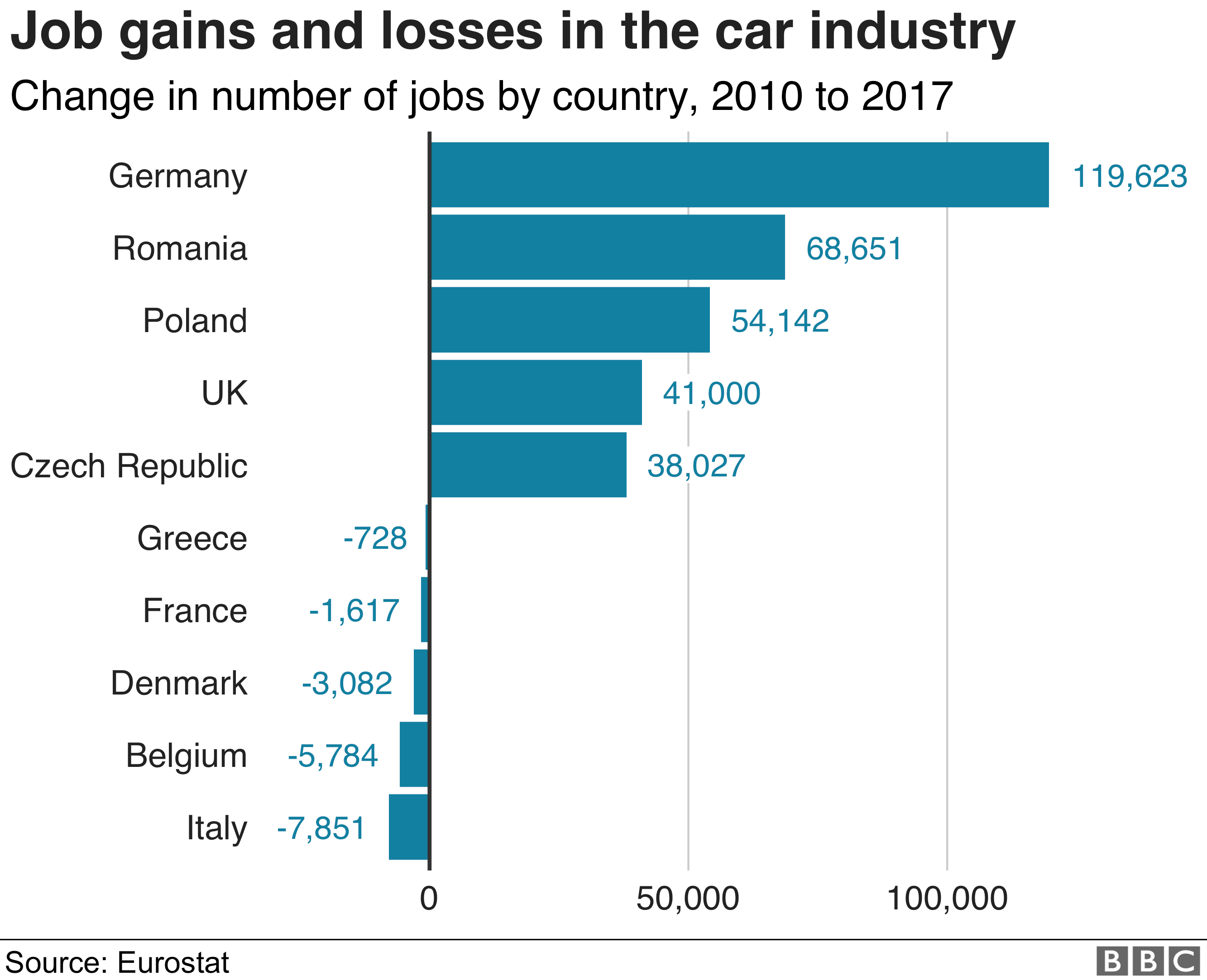 Job gains and losses in the car industry