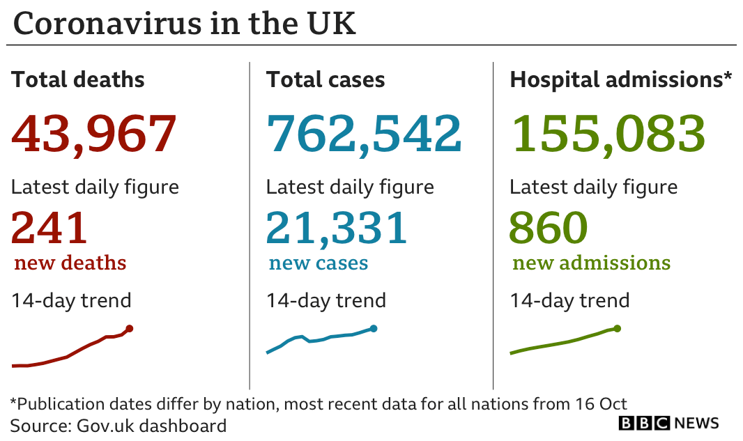 Graphic showing Tuesday's figure of 241 new deaths, bringing total to 43,967. There were 21,331 newly-confirmed cases, taking the total in the UK since the start of the pandemic to 762,542 cases. There are currently 155,083 patients in hospital with 860 new admissions. Updated 20 Oct.