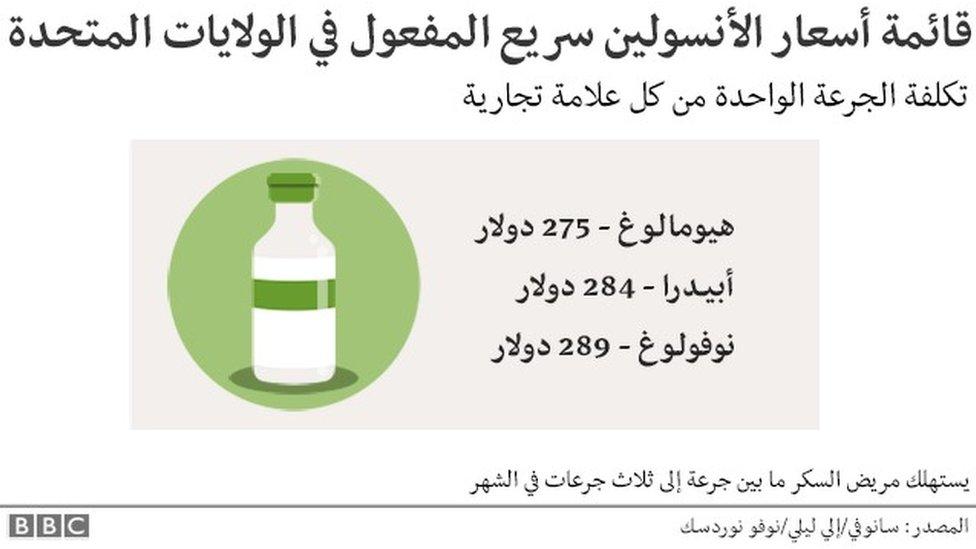 اسعار الأنسولين سريع المفعول