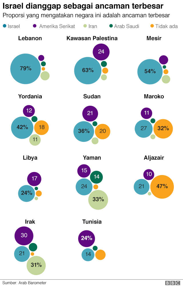 Grafik menunjukkan bahwa Israel dipandang sebagai ancaman asing terbesar di kebanyakan area survei, disusul Amerika Serikat.