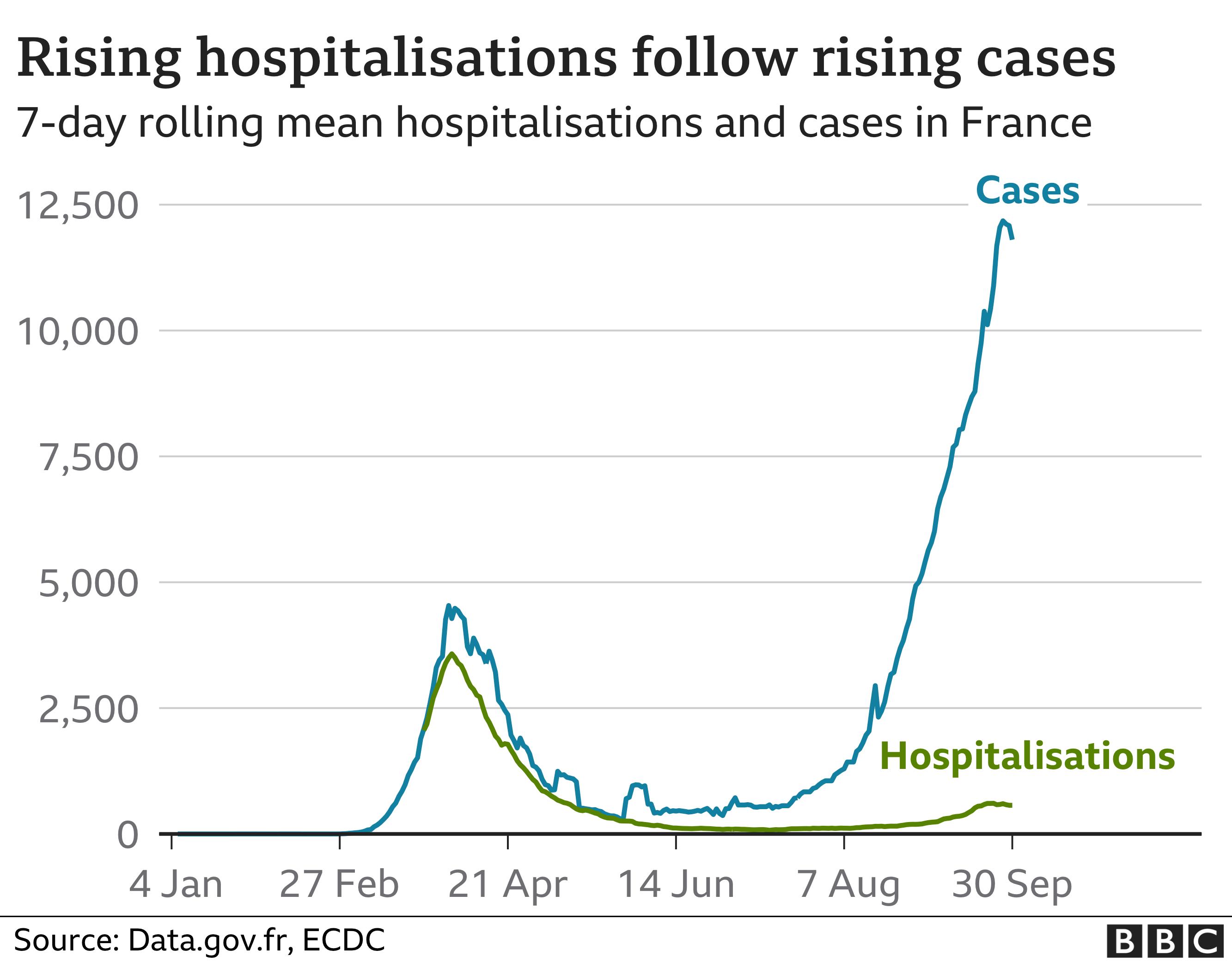 Chart on hospitalisations