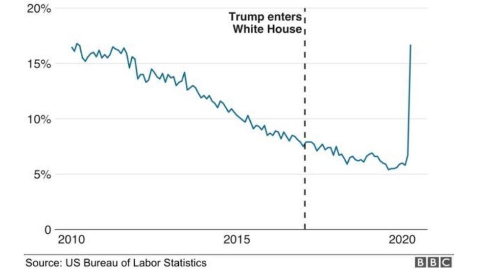 رسم بياني لمعدلات البطالة بين الأمريكيين من ذوي الأصول الأفريقية