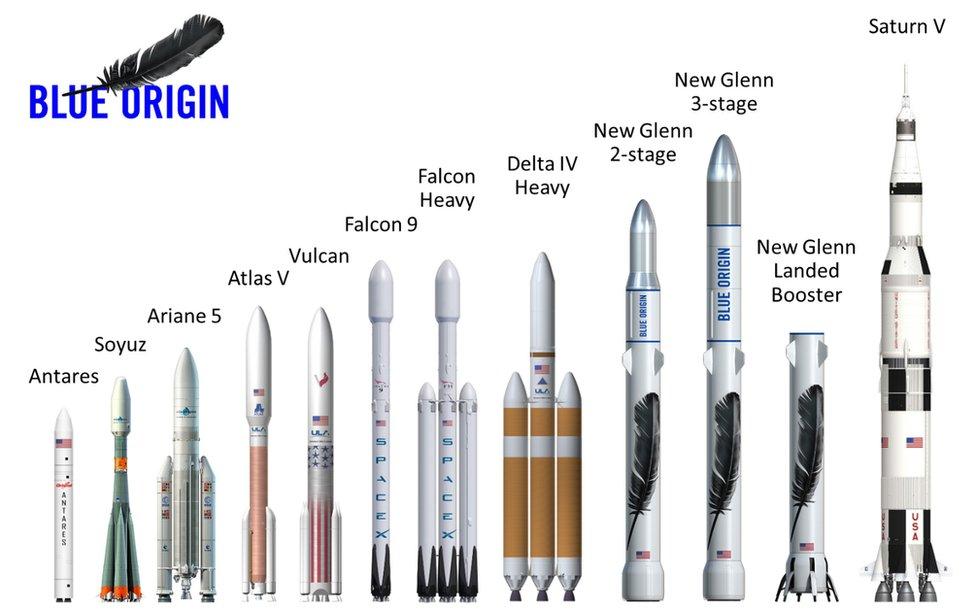 Rocket comparison